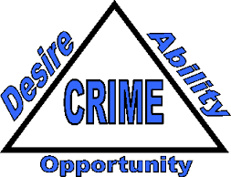 ALWINCO alwin-co Crime Triangle Opportunity Makes the Thief Independent Security Risk Assessment #SRA ISCSA independent security consultants South Africa Crime Prevention Security Plan Always in control